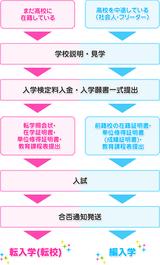【神戸】留年の危機!?転入と編入の違いに関して!!