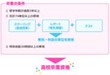 【神戸】年度内の転編生の募集を締め切りました【4月生募集中!!】